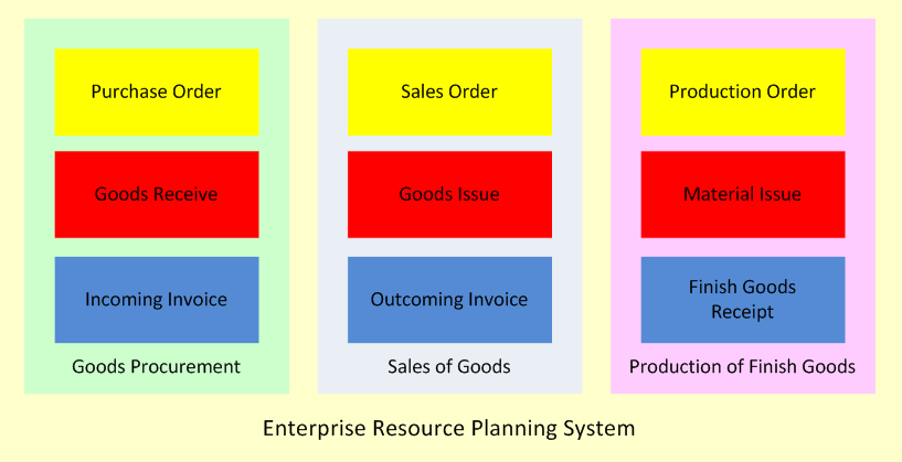 ERP-system architecture