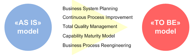 Ways to improve business processes