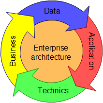 Enterprise architecture components